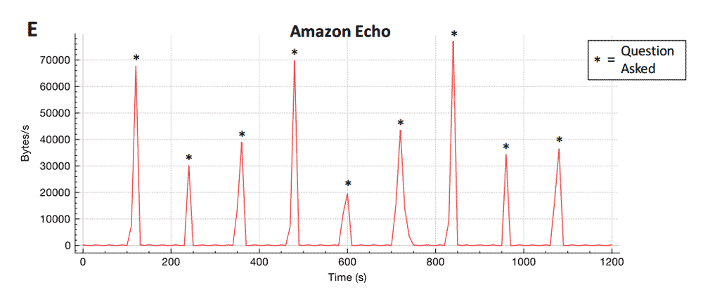 A graph showing traffic on the Amazon Echo