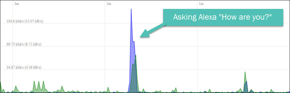 OpenWRT graph of network data