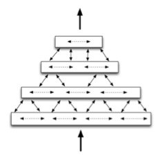 A visual representation of the HTM hierarchy