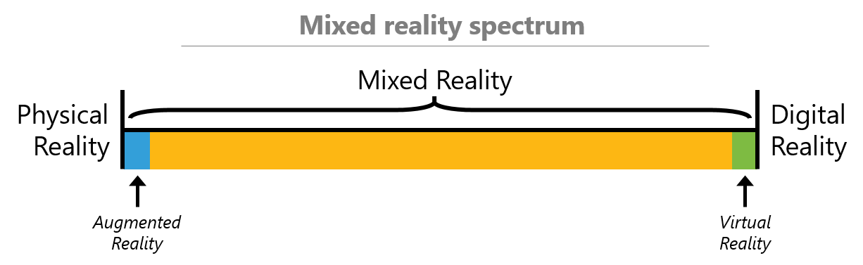 Microsoft's mixed reality spectrum highlighting augmented reality on one side and virtual reality on the other