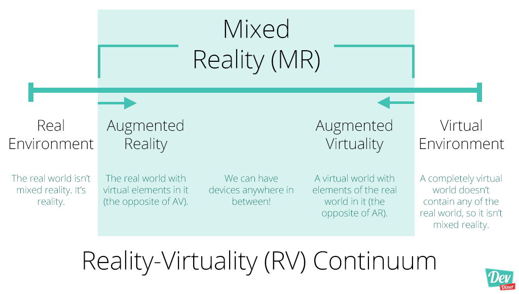 A diagram showing the contimuum from Real Environment, Augmented Reality, Augmented Virtuality and Virtual Environment