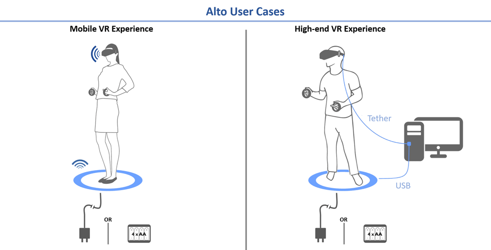 Examples of the Alto platform in use