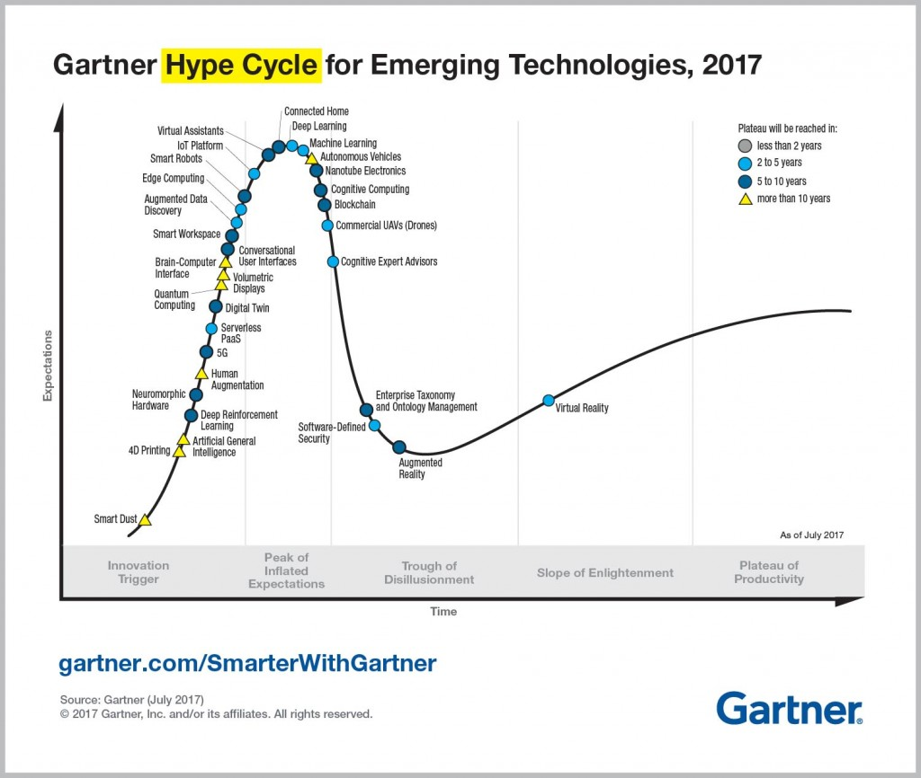 Gartner's Hype Cycle for Emerging Tech in 2017
