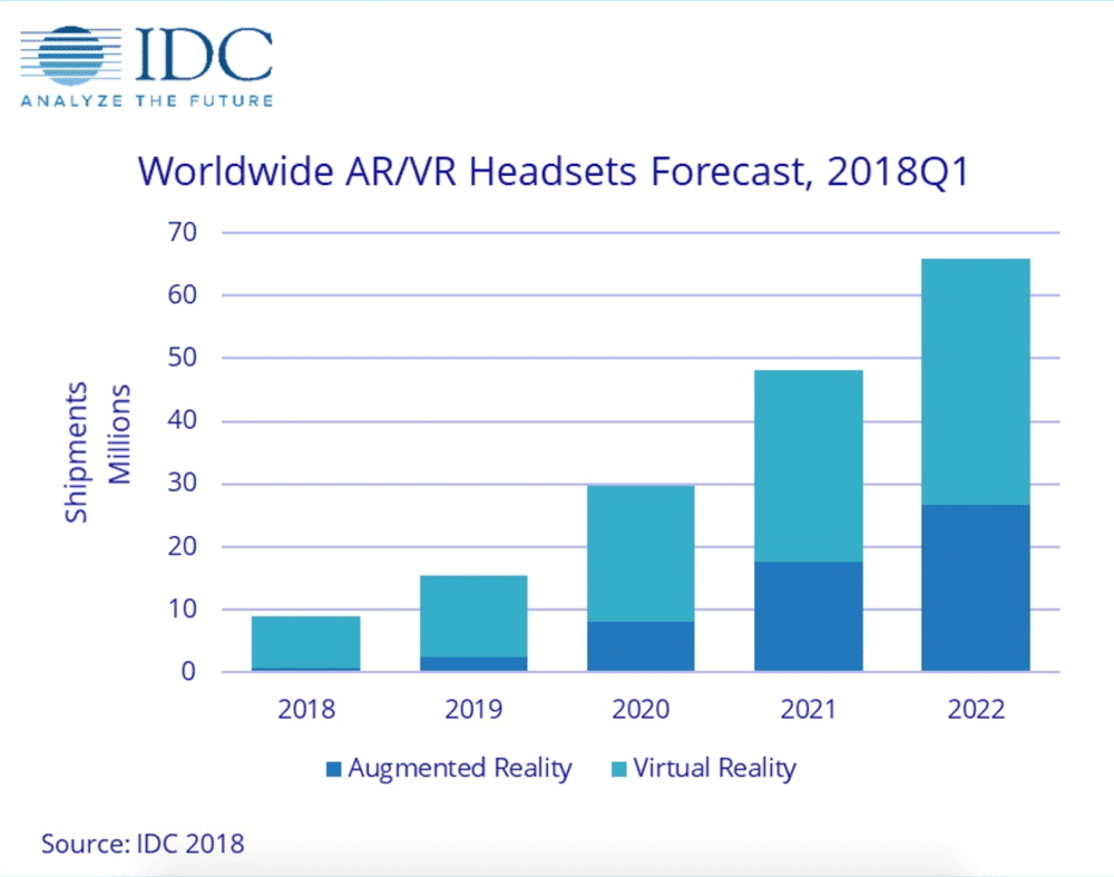 Worldwide AR/VR headset forecast from IDC 2018