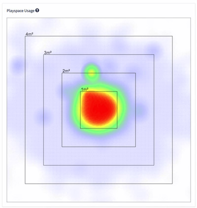 Observer Analytics' heatmap