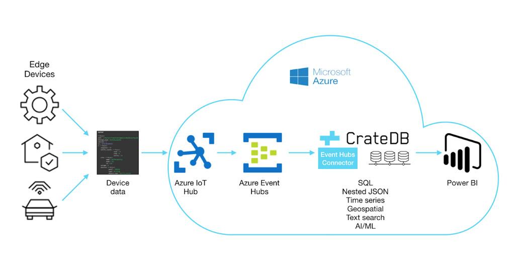 CrateDB Cloud